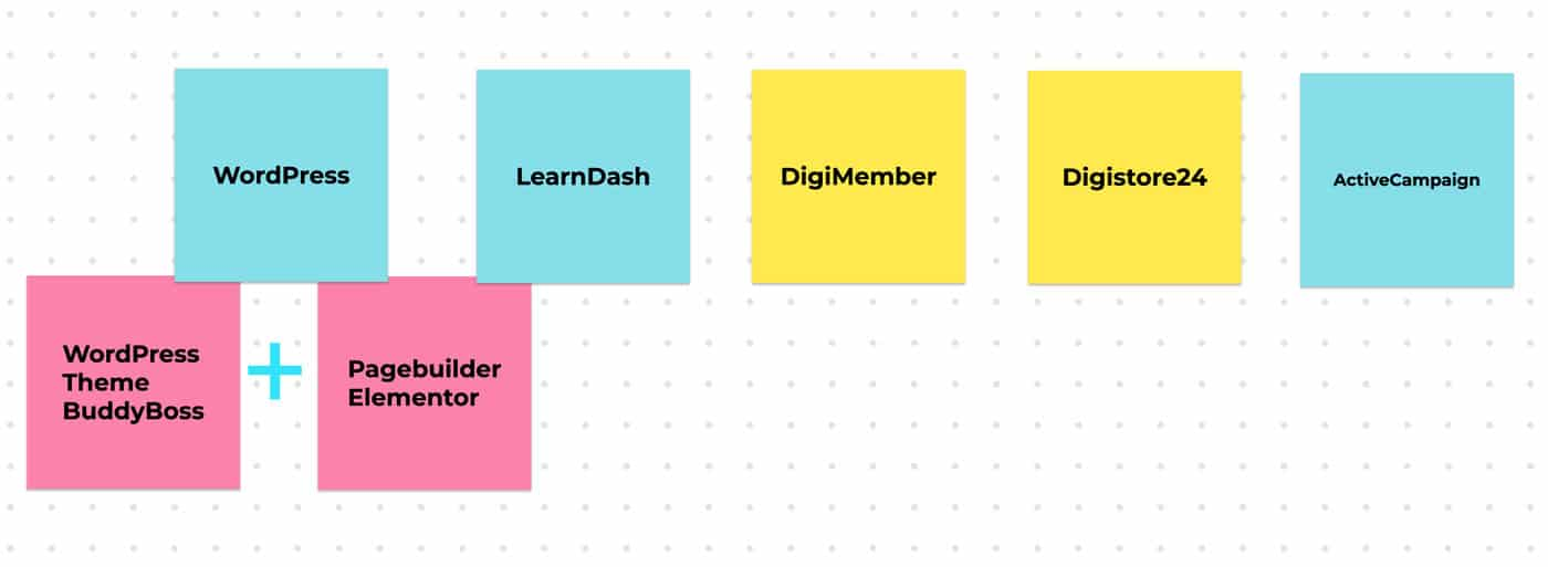 Membership Setup WordPress